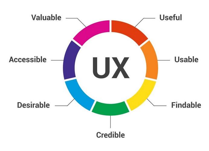 UX experience utilisateur