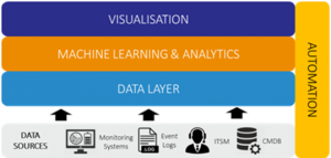 AIOps, les apports du machine learning