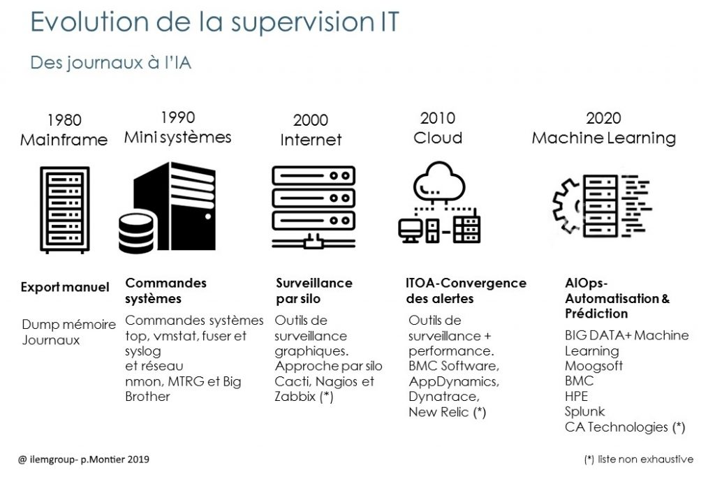 evolution de la supervision IT et machine learning