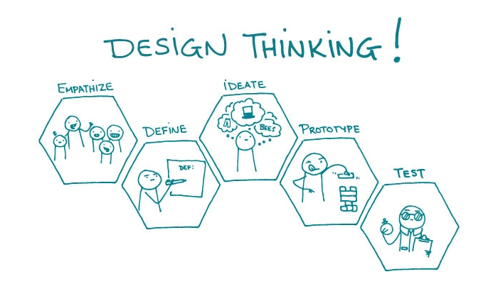 design thinking iteration