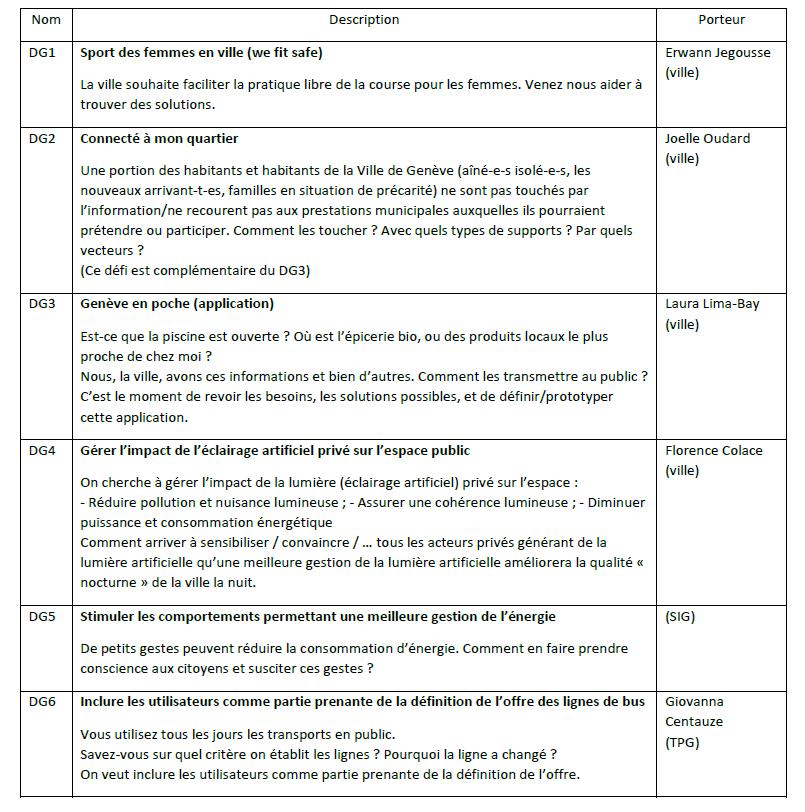 Liste des défis du hackaton 2019 smartcity Genève