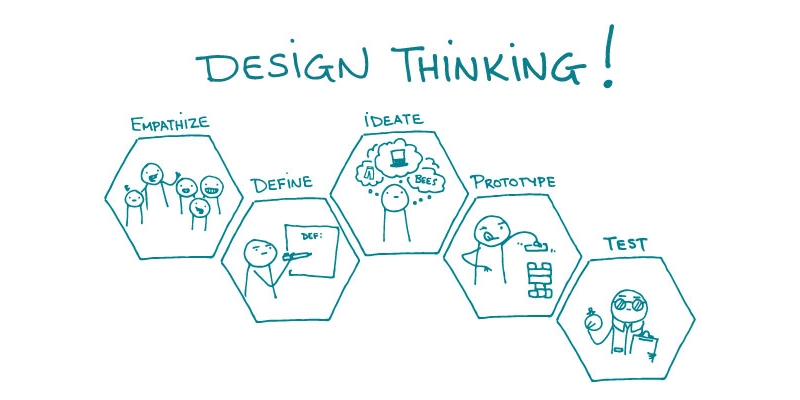design thiking ideation disruptif