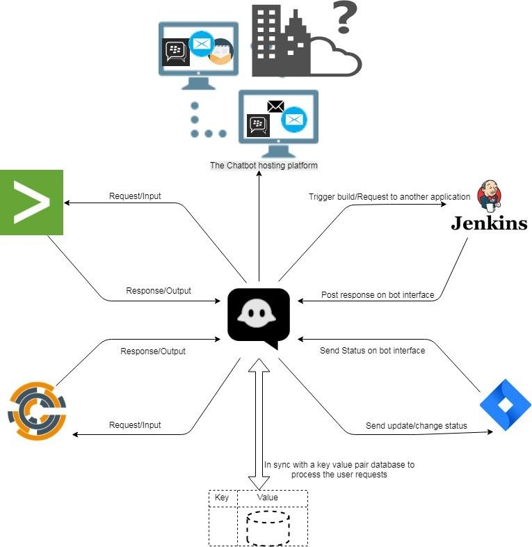 Architecture d'un bot DevOps
